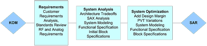 RF Systems Design Services