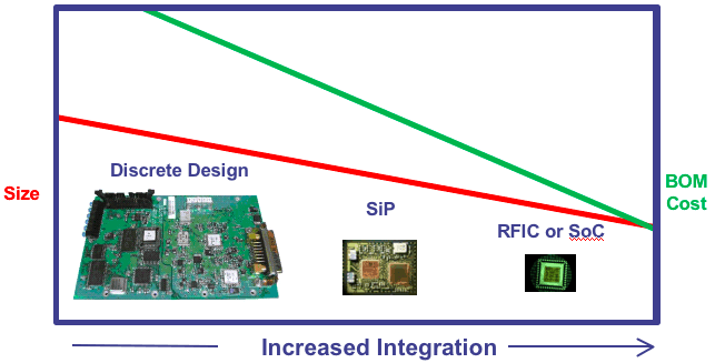 Rf Integration Integrated Solutions For Wireless And